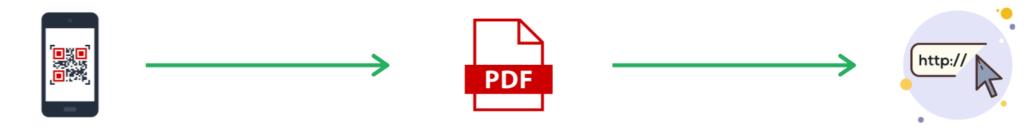 qr code linked to pdf