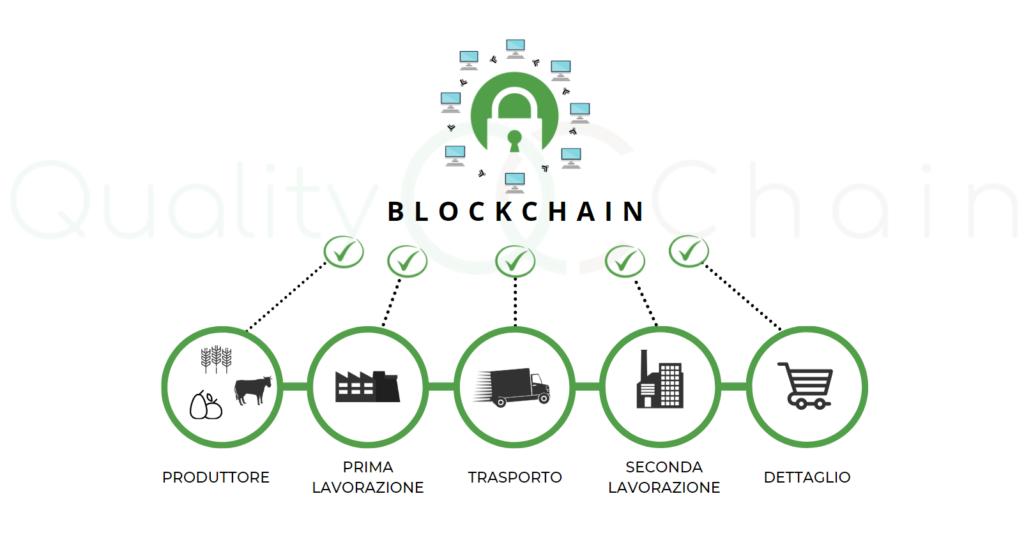 blockchain traceability